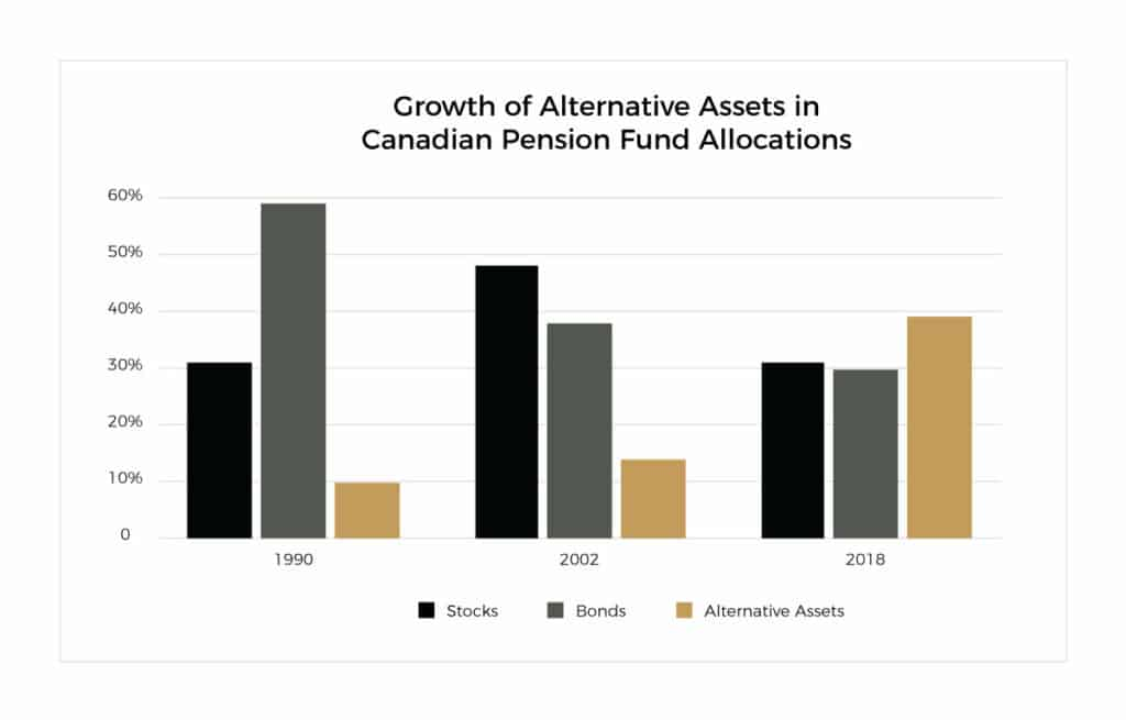 Growth of Alternative Assets